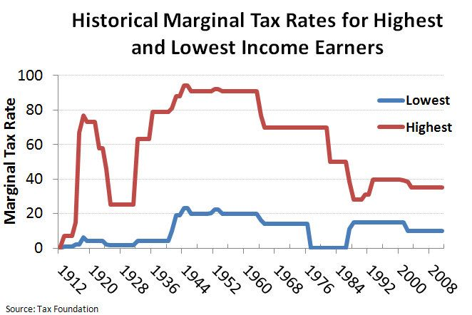 Federal tax rate for stock options