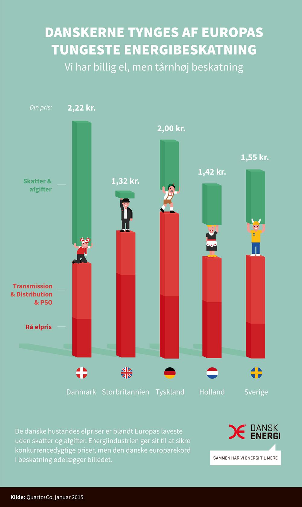 Branding The Danish Energy Sector Infographic Danish Branding
