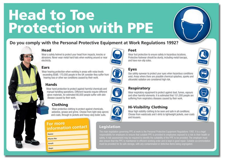 Head To Toe Protection With PPE Poster