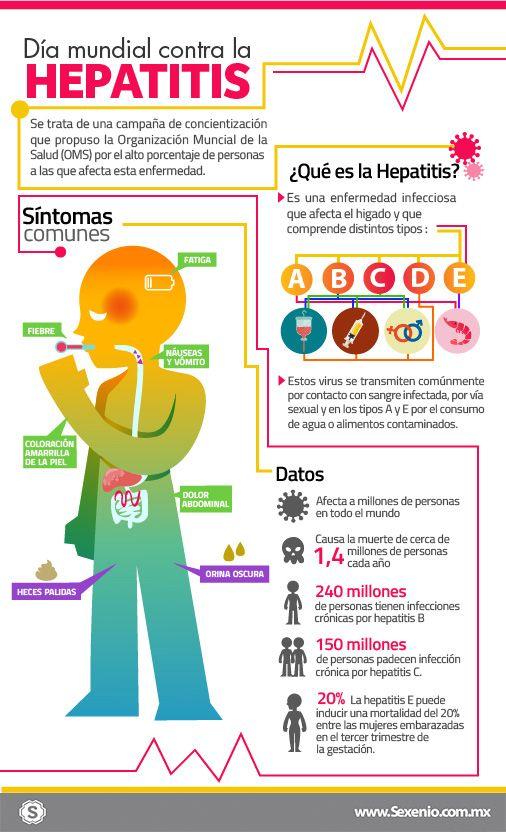hepatitis square measure causas sintomas y consecuencias