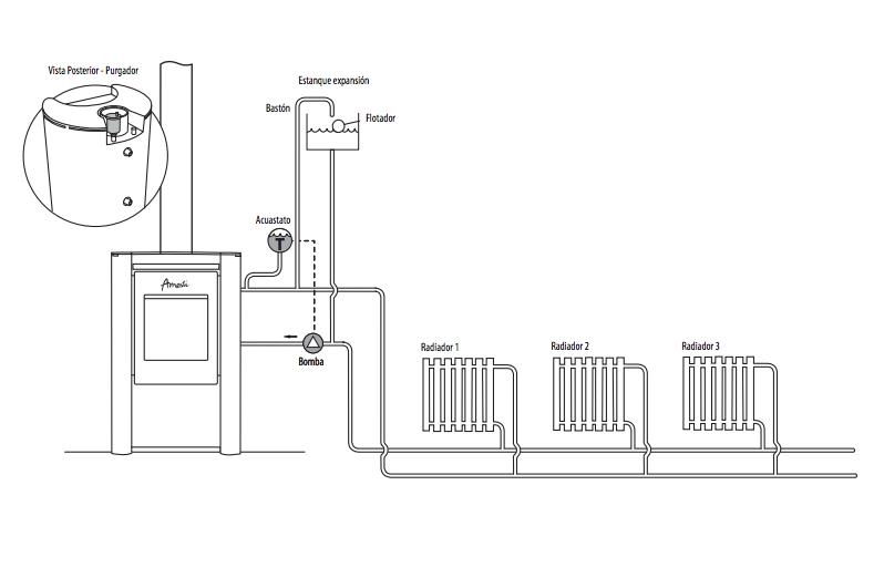 Sistema de calefaccion por caldera y radiadores precios