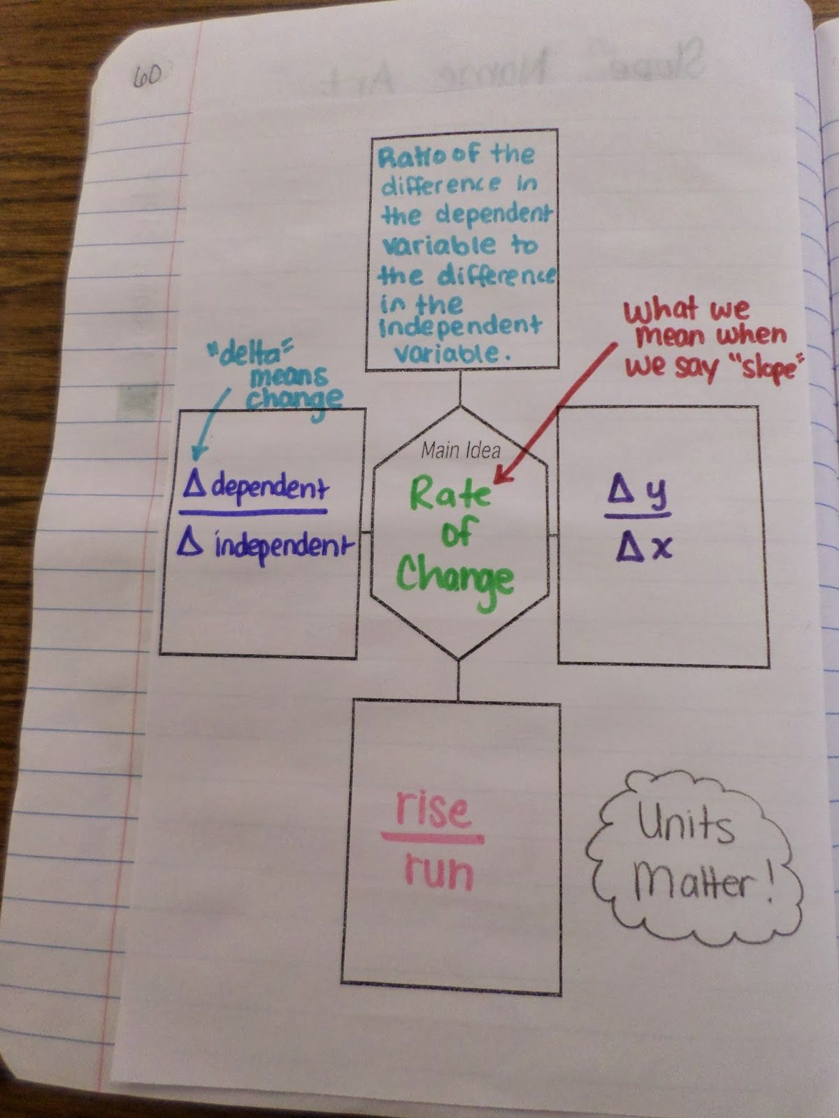 Rate Of Change Graphic Organizer Math Journals Middle School
