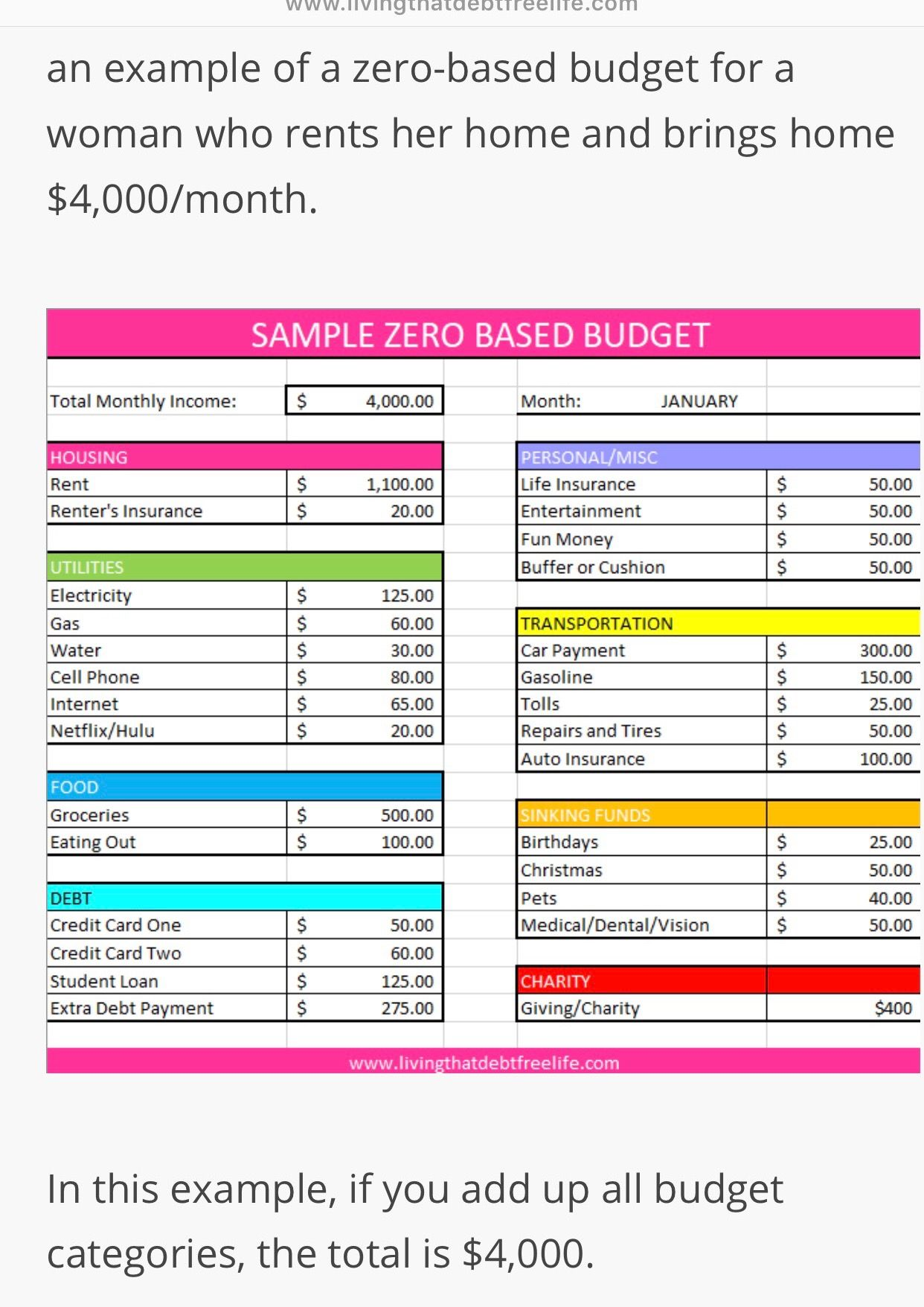 Pin by Miss Jess on Budget Life Renters insurance, Budgeting