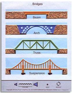 Types Of Bridges Google Search School Technology Projects Science Technology Engineering Art Math Preschool Stem