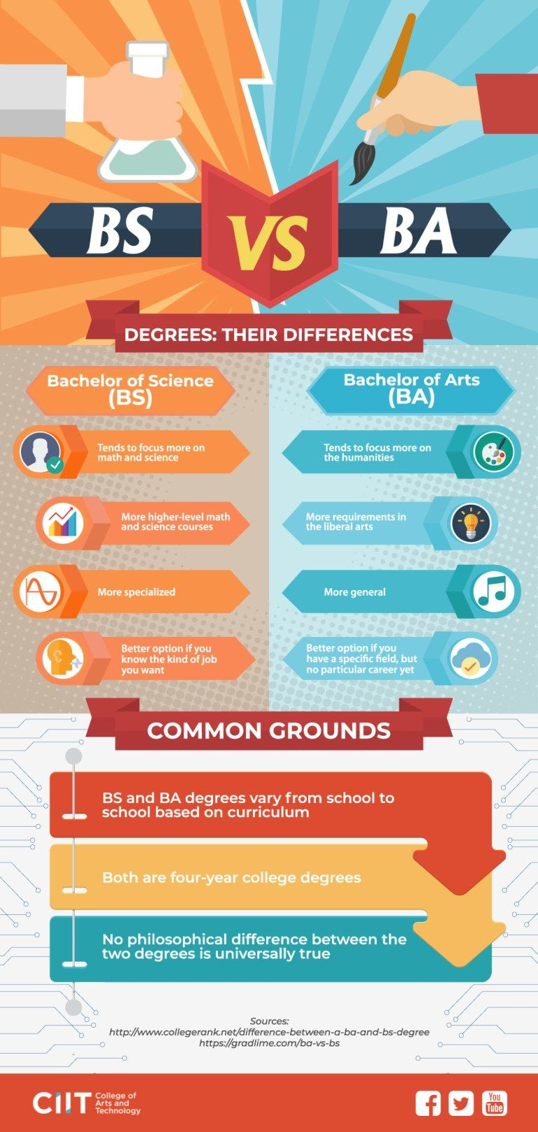 Bs Vs Ba The Differences Of The Two Bachelor S Degrees For K 12 Graduates Bachelor Of Science Bachelor Of Arts Psychology Degree
