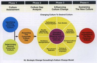 how to change your culture Many of the organizations that i have worked in this year are involved in dramatic  change they are doing more to meet the increasing demands of customers in.