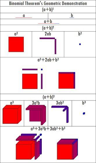 Binomial Theorem Geometric Demonstration Binomial Theorem Mathematics Worksheets Mathematics Geometry