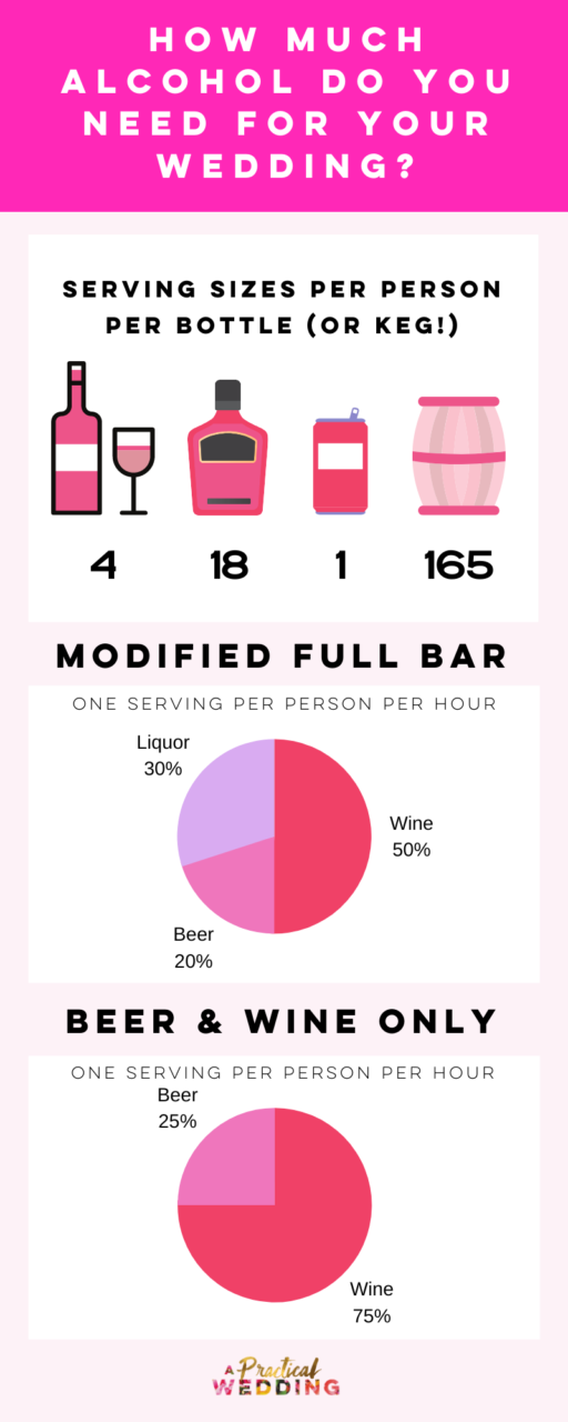Here S The Ultimate Wedding Alcohol Calculator A Practical Wedding In 2020 Wedding Alcohol Calculator Wedding Alcohol Alcohol Calculator