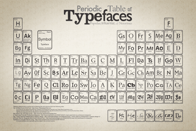 An interesting way to present some of our most prevalent typefaces...