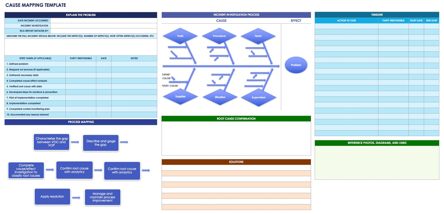 Root Cause Analysis Template Word Template
