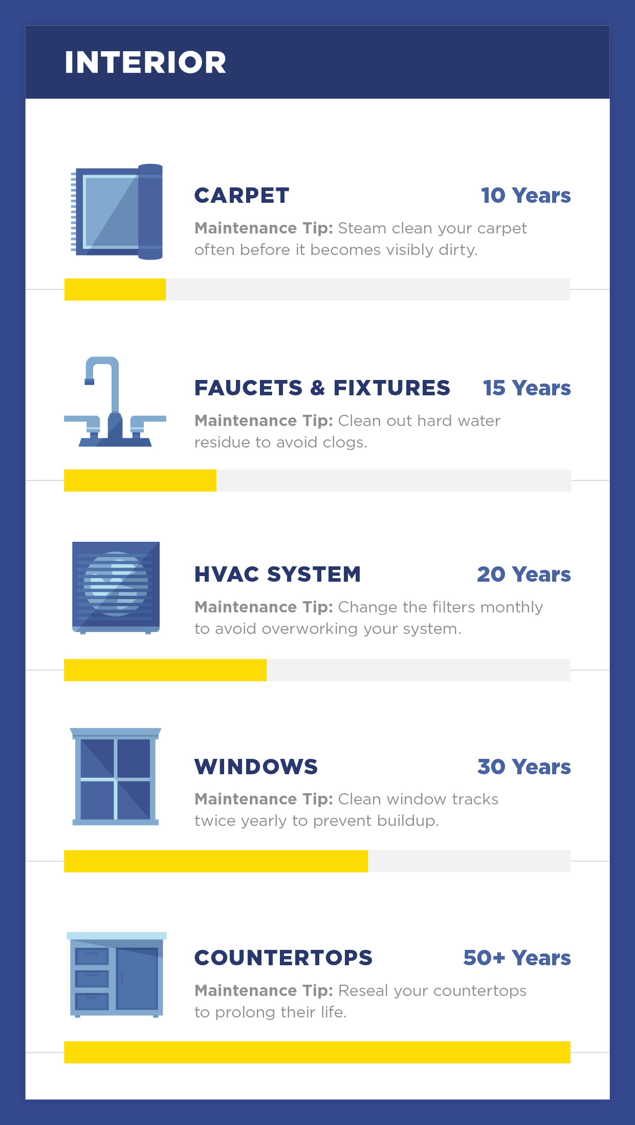 The Lifespan of 20 Essential Household Items Home