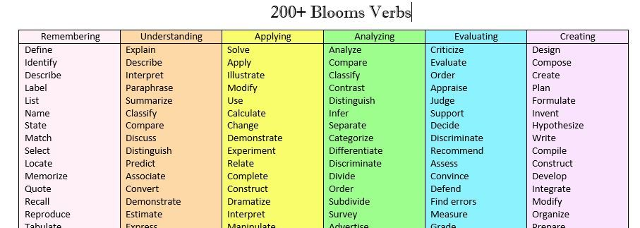 200 Bloom S Verbs For Target Development And Lesson