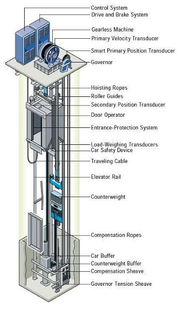 elevators types and classification part one ~ electrical cable elevator diagram hydraulic elevator wiring diagram #12