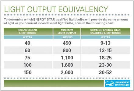 Lumen To Incandescent Watt Equivalent Chart Fluorescent Light
