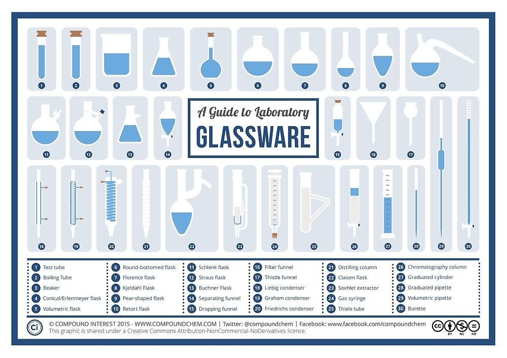 Chemistry Laboratory Glassware By Compound Interest Science And