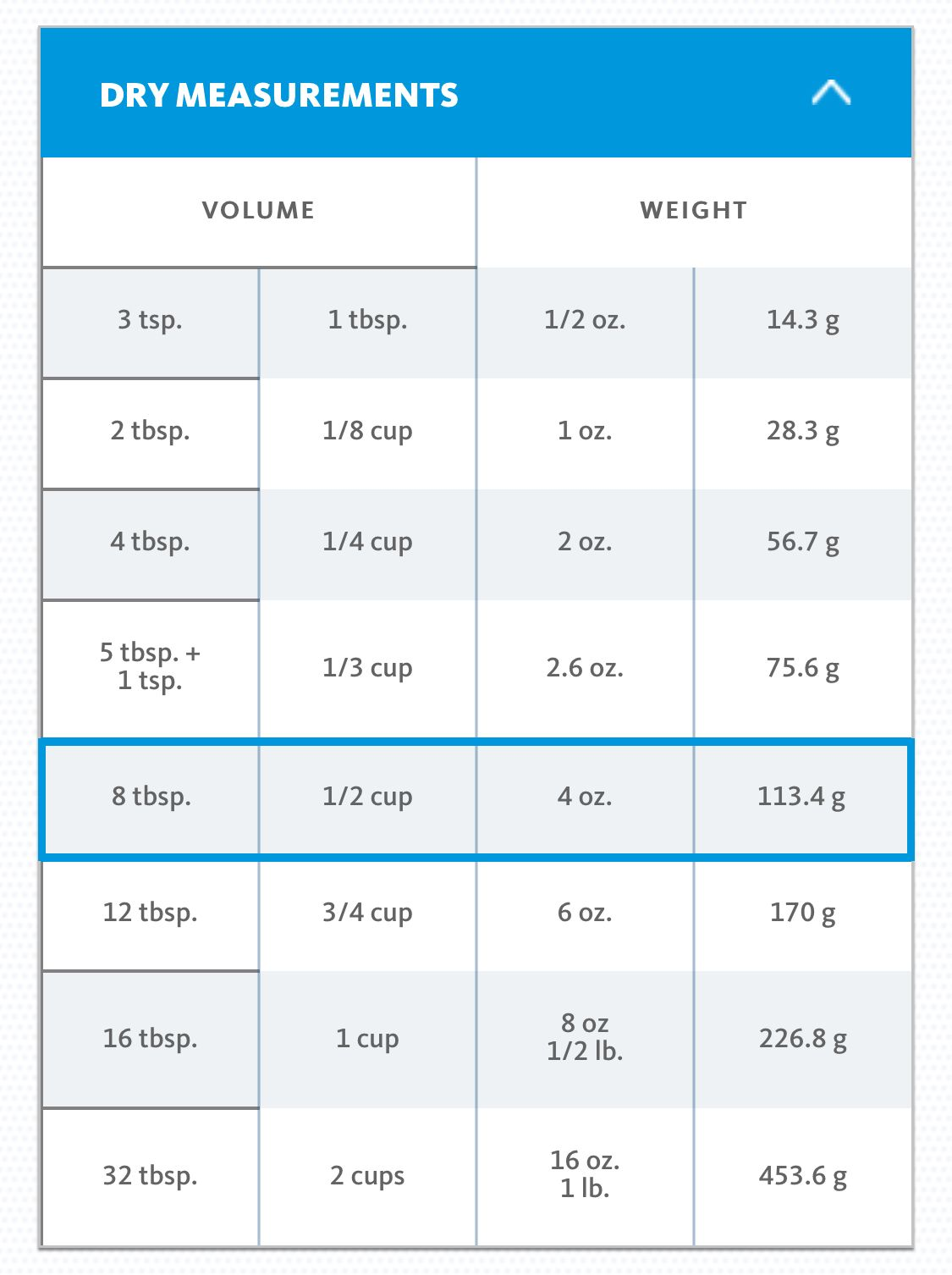Conversion Table For Dry Measurements