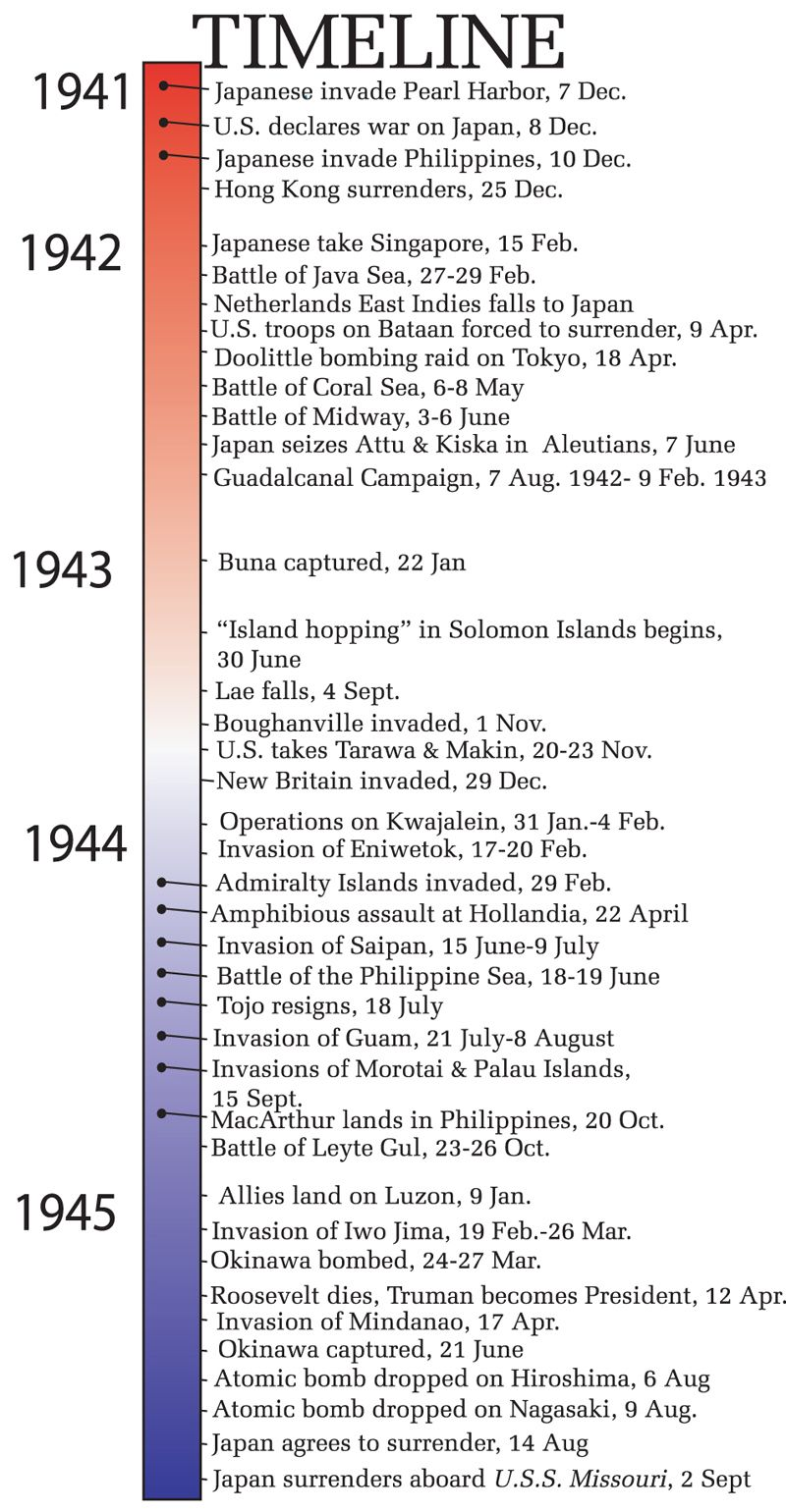 Timeline of world war ii asia pacific