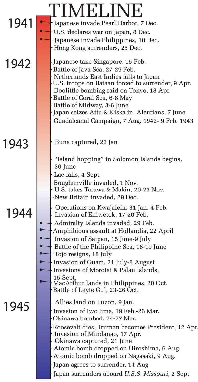 Great History Timelines Country Boundaries Wars American