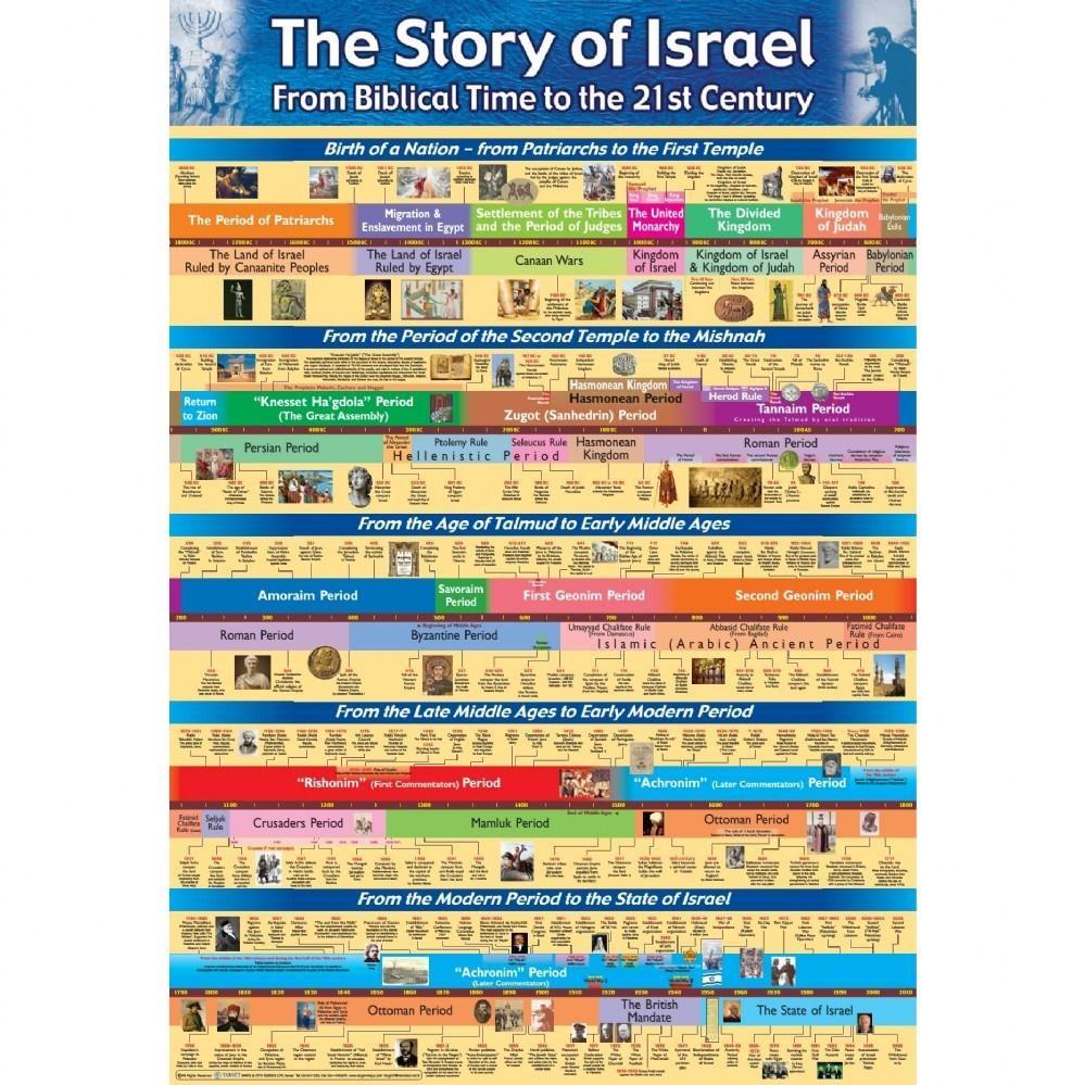 Posters Jewish Timeline Halacha Ahuva Com Jewish History Bible History Bible Land