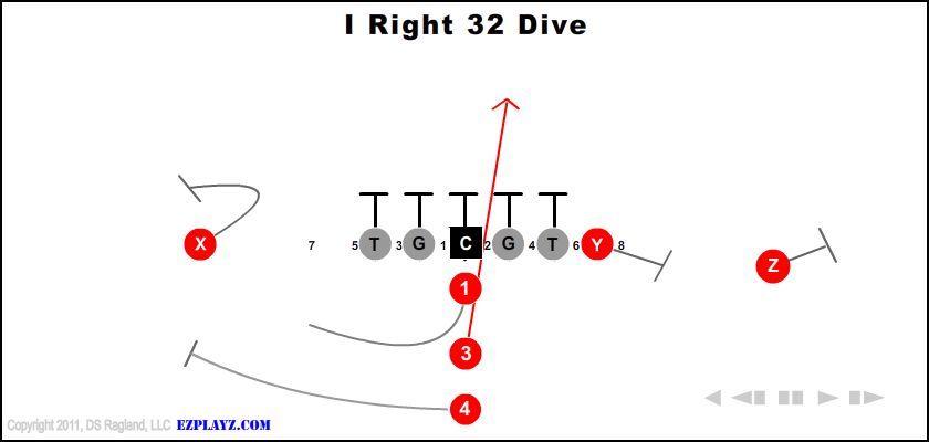 I Right 32 Dive Youth Football Football Run Little League Football