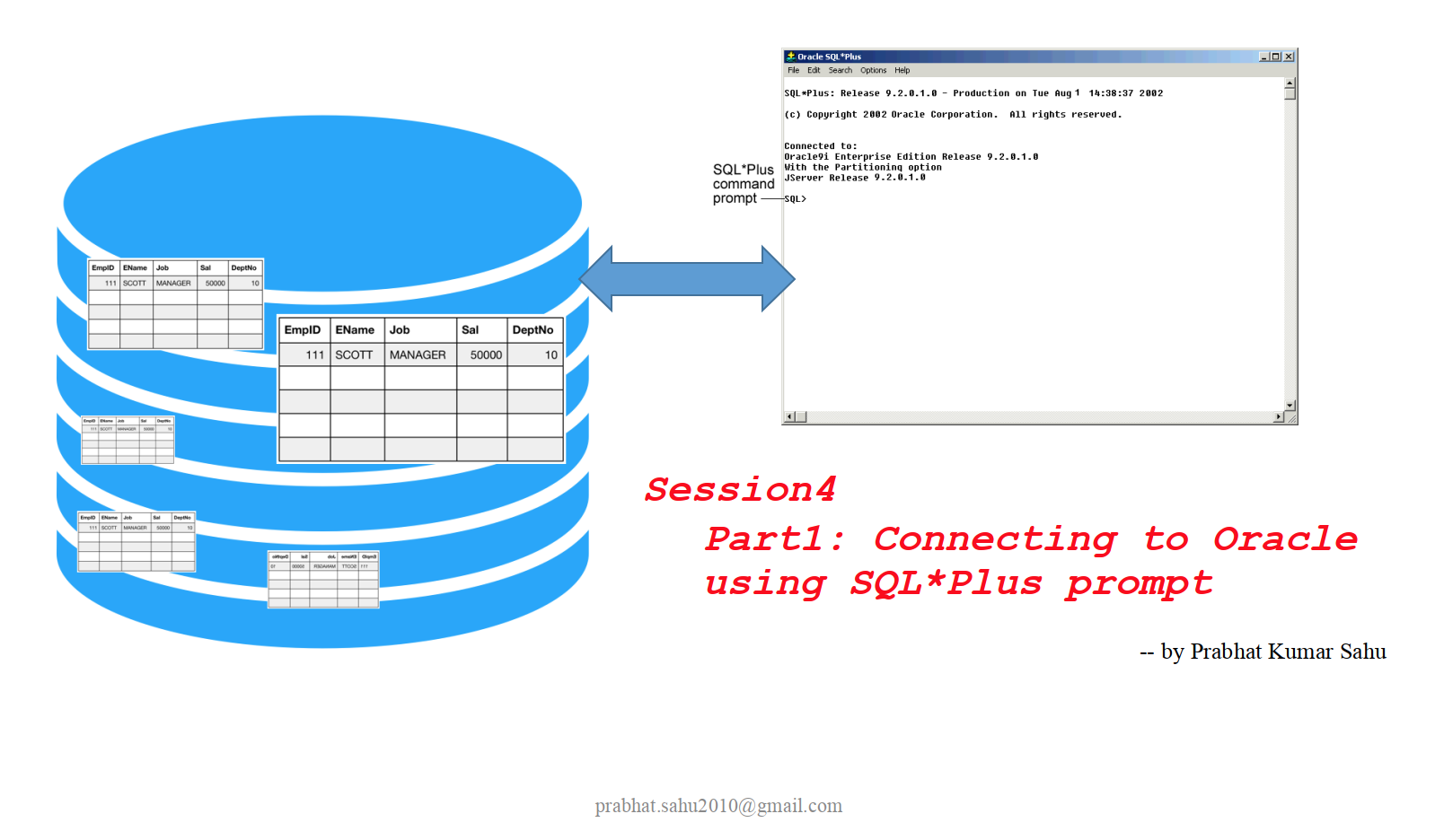 Connecting to oracle using SQL* Plus Prompt    Database