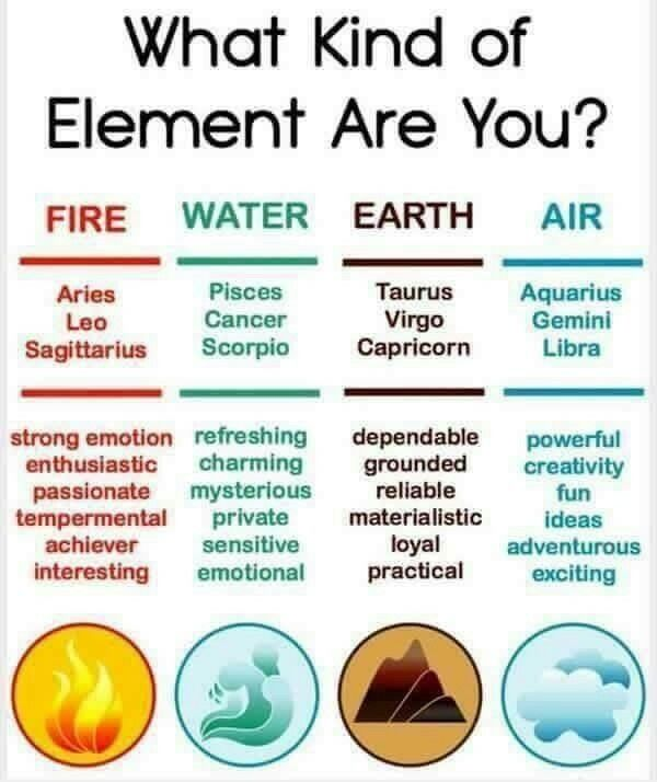What Kind Of Element Are You Astrology Zodiac Signs Zodiac Elements