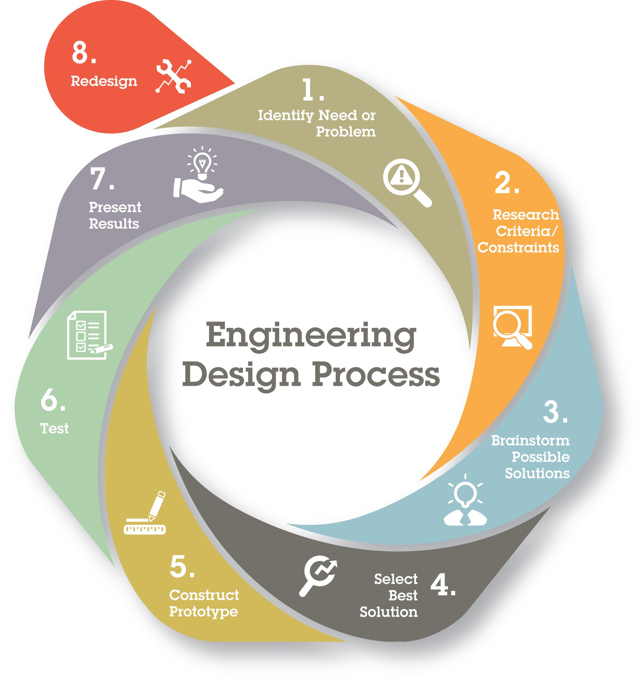 Engineering Design Process For A Sustainable Future