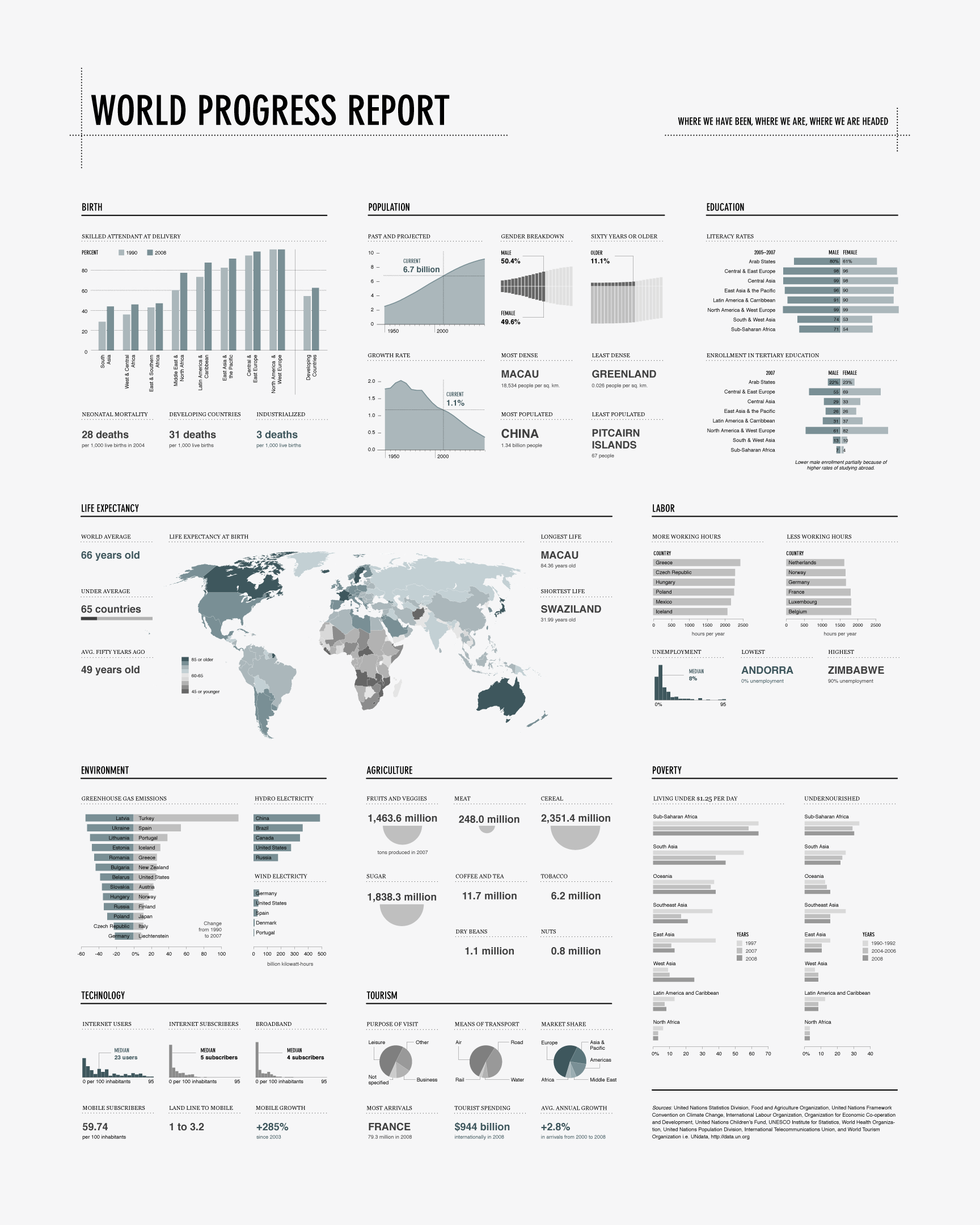 world-progress-report: If you want to know how the world is doing, check out this print.  http://flowingprints.com/print4.php