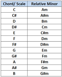 Image result for every major chord has a relative minor chord