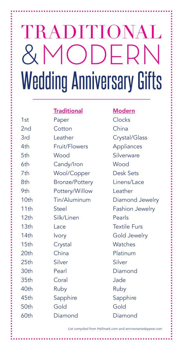 wedding anniversary gifts by year modern and traditional