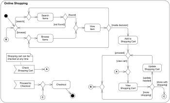 Online Shopping Uml Activity Diagram Example Uml Pinterest
