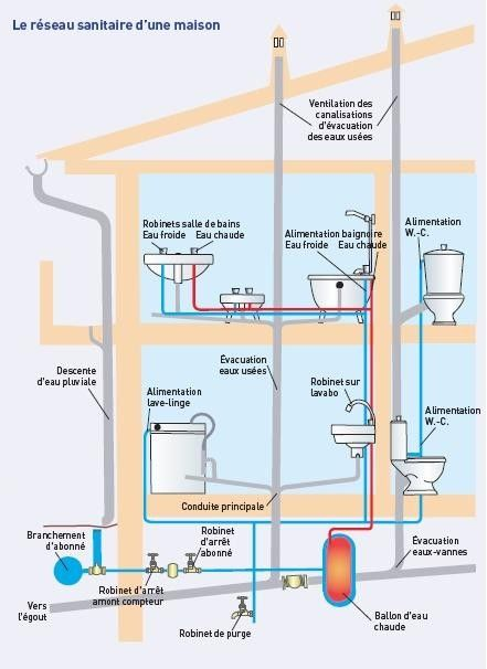 Comment Lire Un Sch C3 A9ma P Id Piping Instrumentation