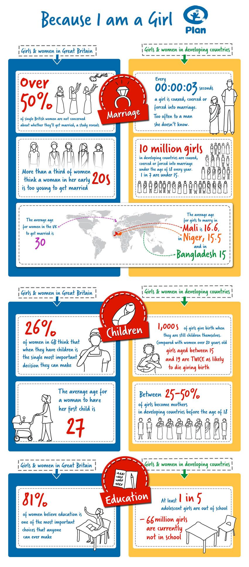 Choices For Girls Infographic Infographic Health How To Plan Infographic