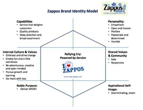 Brand Identity Defined Brand Identity Brand Culture Brand Management