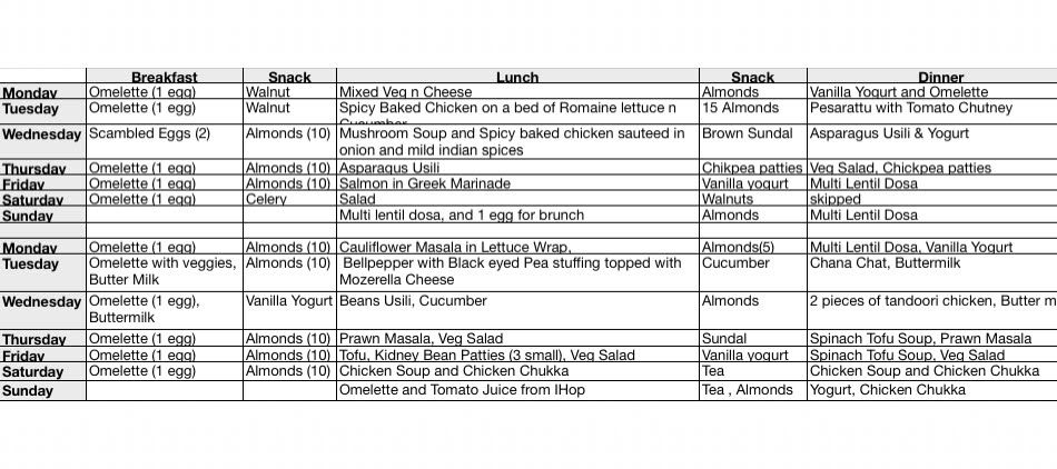 Diet delivery plans reviewed photo 5