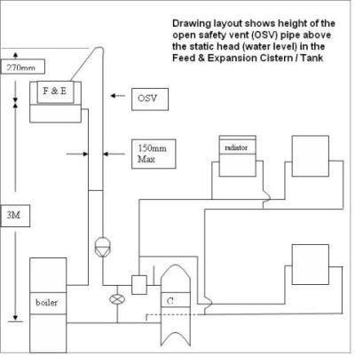 A hydronic heating system expansion tank is the vessel that feeds ...