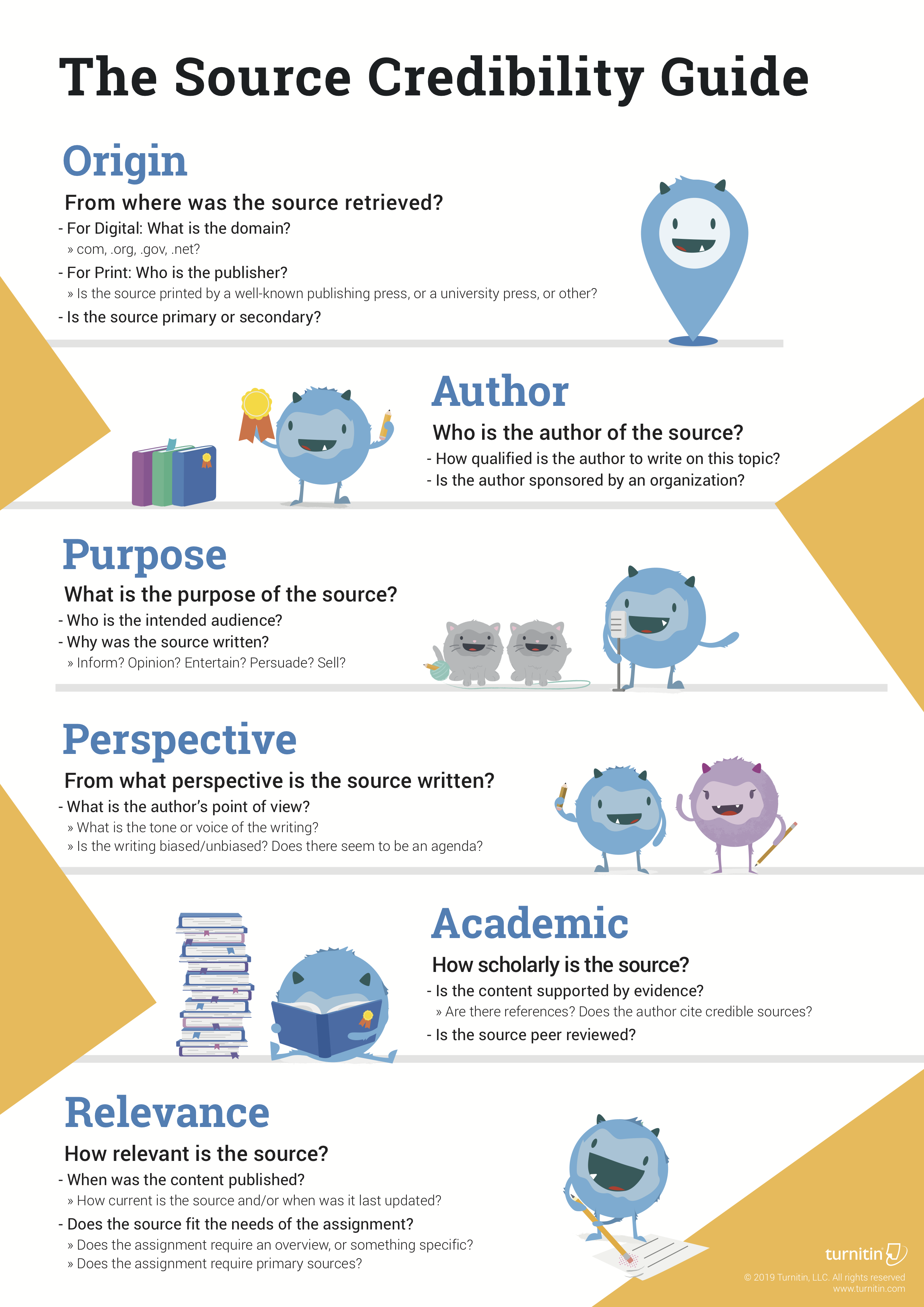 The Source Credibility Guide Information Literacy Library Skills Social Media Etiquette