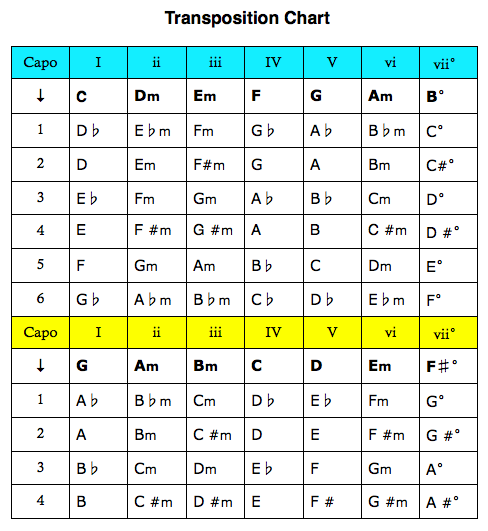 Chord Transpose Chart Solidique27