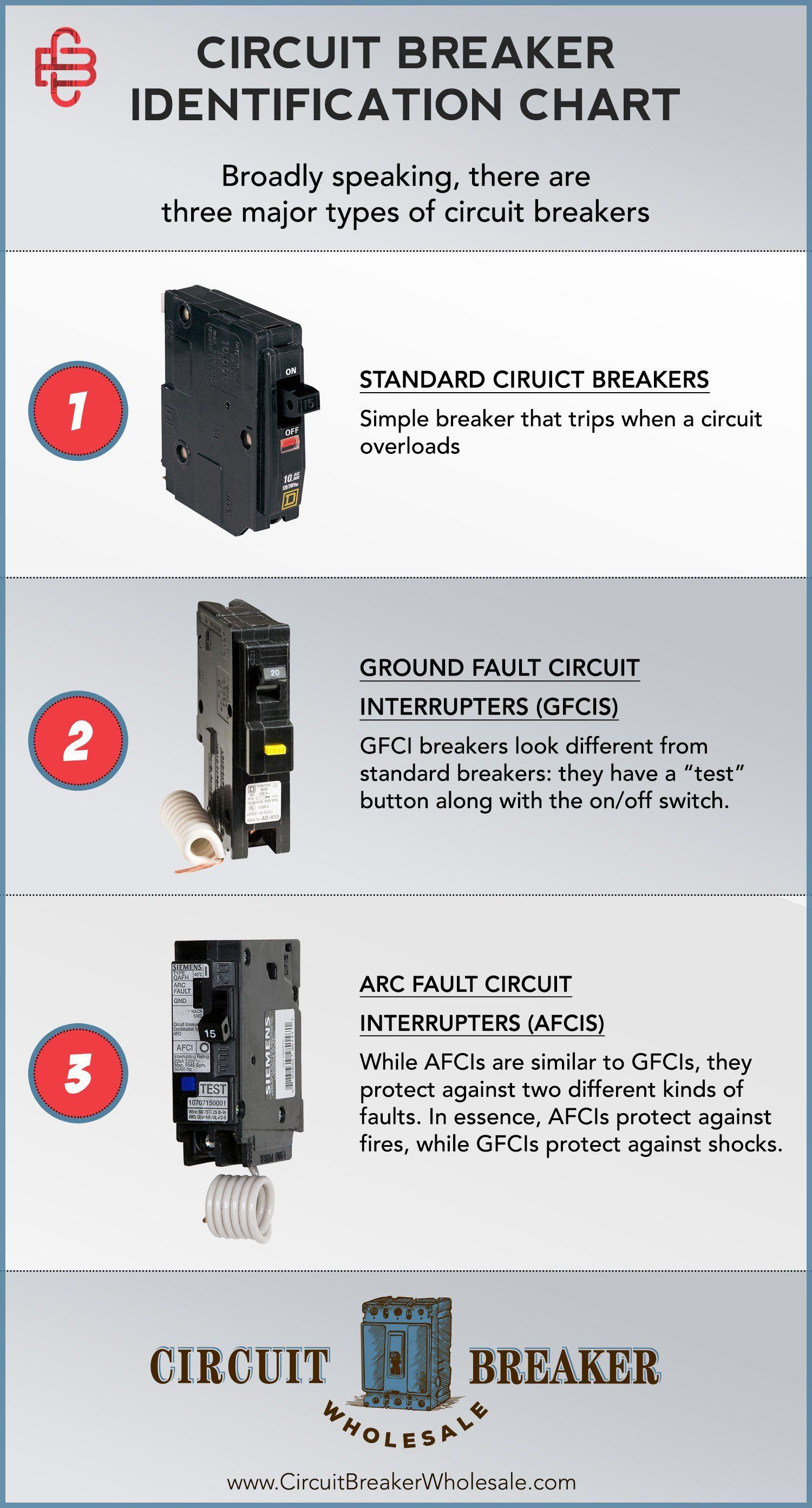 How To Identify Circuit Breaker Types Circuit Breaker Wholesale In 2021 Breakers Circuit Electrical Breakers