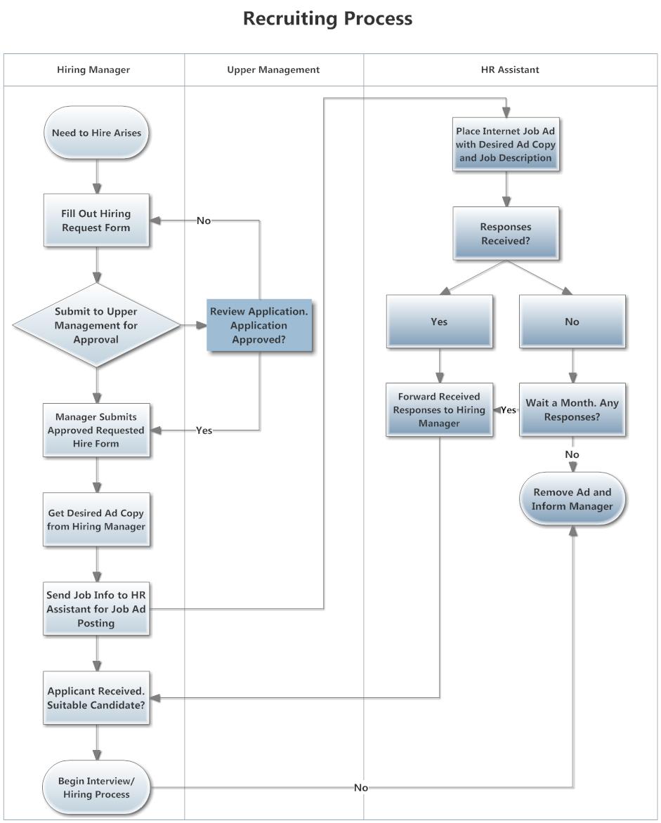 hight resolution of swim lane diagram example