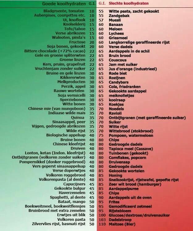 glycemische lading lijst