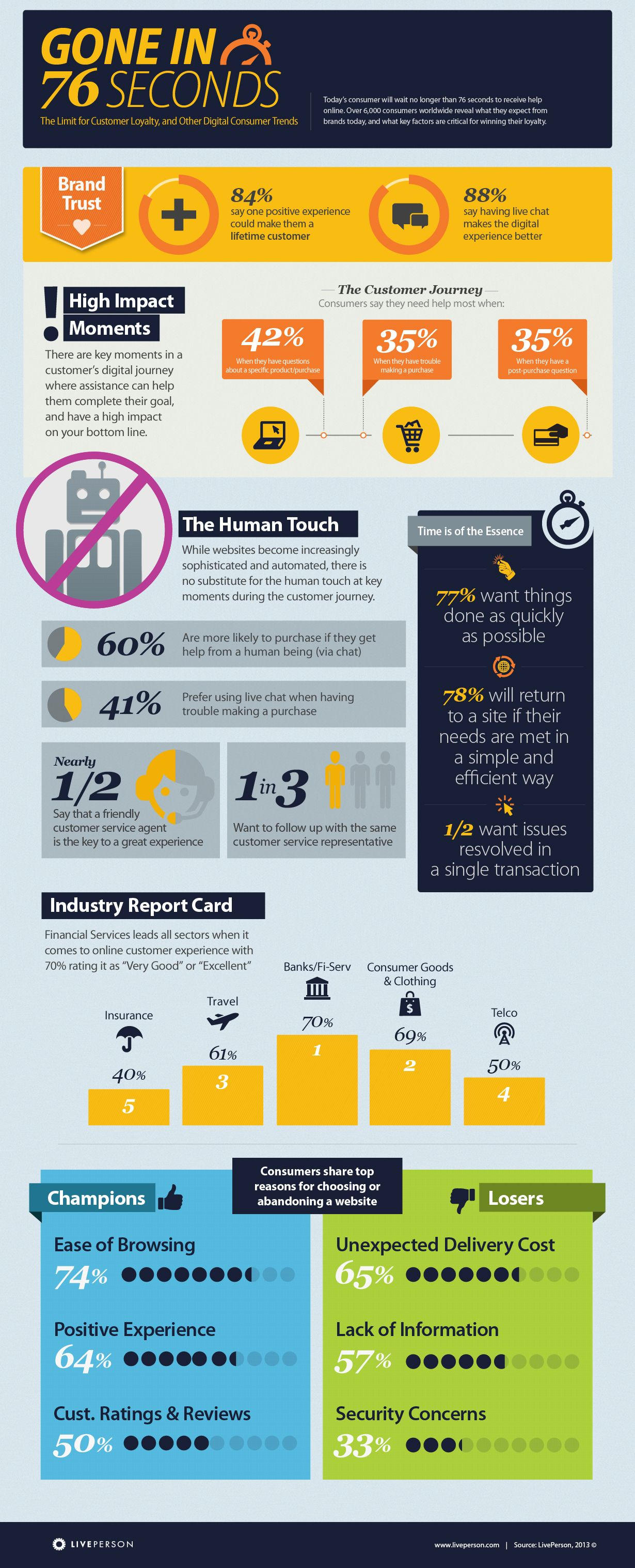 The Limit For Customer Loyalty And Other Digital Consumer Trends Consumer Insights Infographic Marketing Customer Insight
