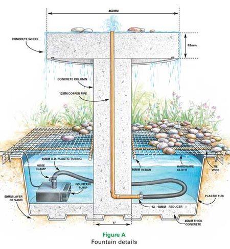 Home Dzine Make A Concrete Water Fountain