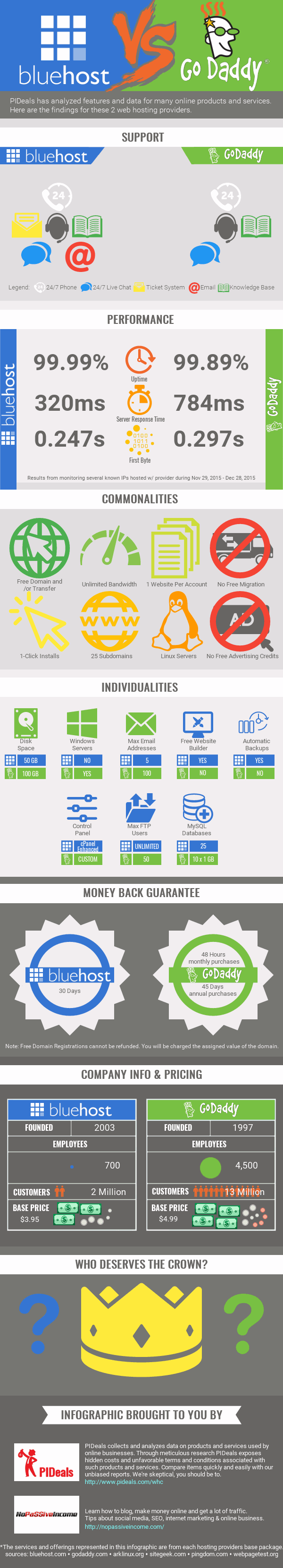 Bluehost vs Godaddy Review by [Infographic] [Nov 2018