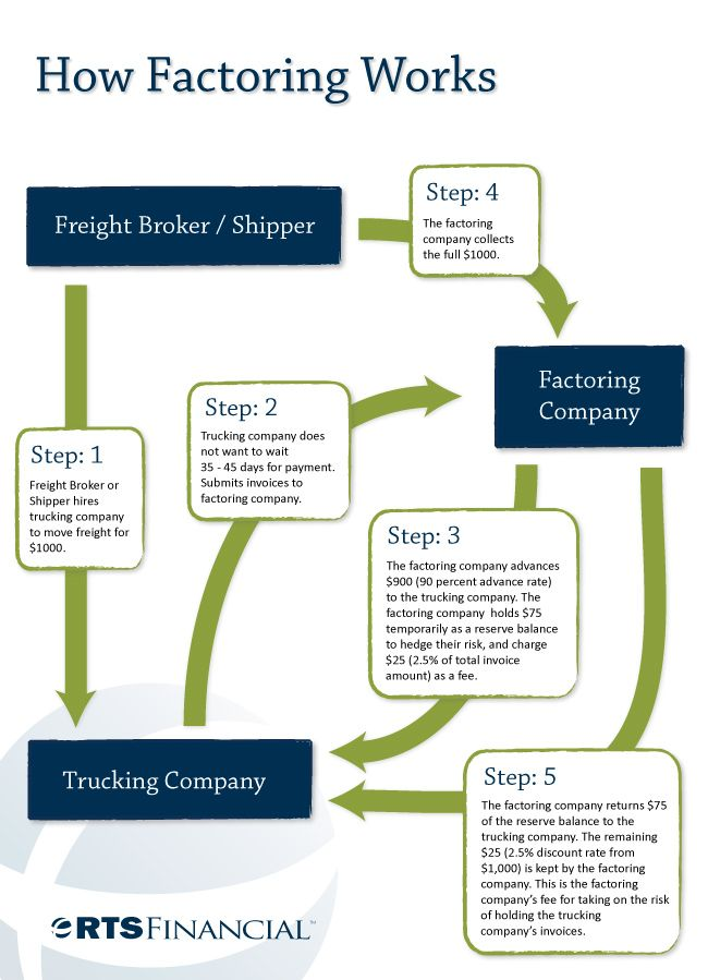 Freight Broker Sample Resume Factoring Accounts Receivable Proves To Be Beneficial For Every .
