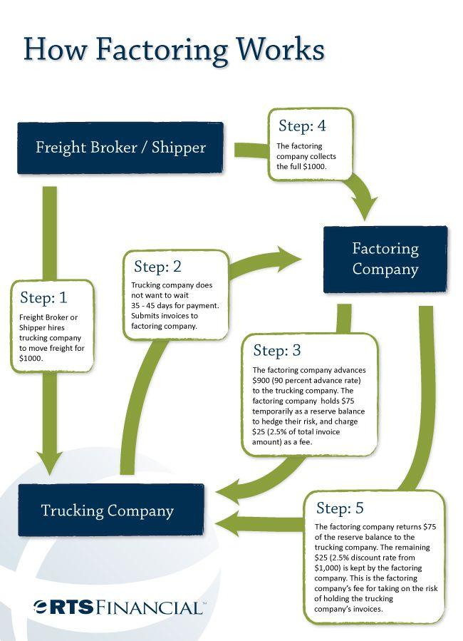 Factoring Accounts Receivable Better Than Bank Loans Accounts Receivable Accounting Sample Resume