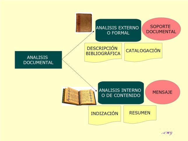 Mundo Archivistico Y Bibliotecario Blog