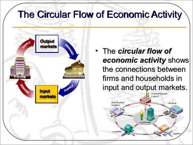 Circular flow diagram samuelson google zoeken society societal circular flow diagram samuelson google zoeken ccuart Image collections