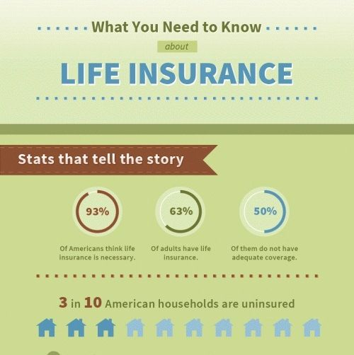 Top 10 Life Insurance Infographics Life Insurance Facts Life