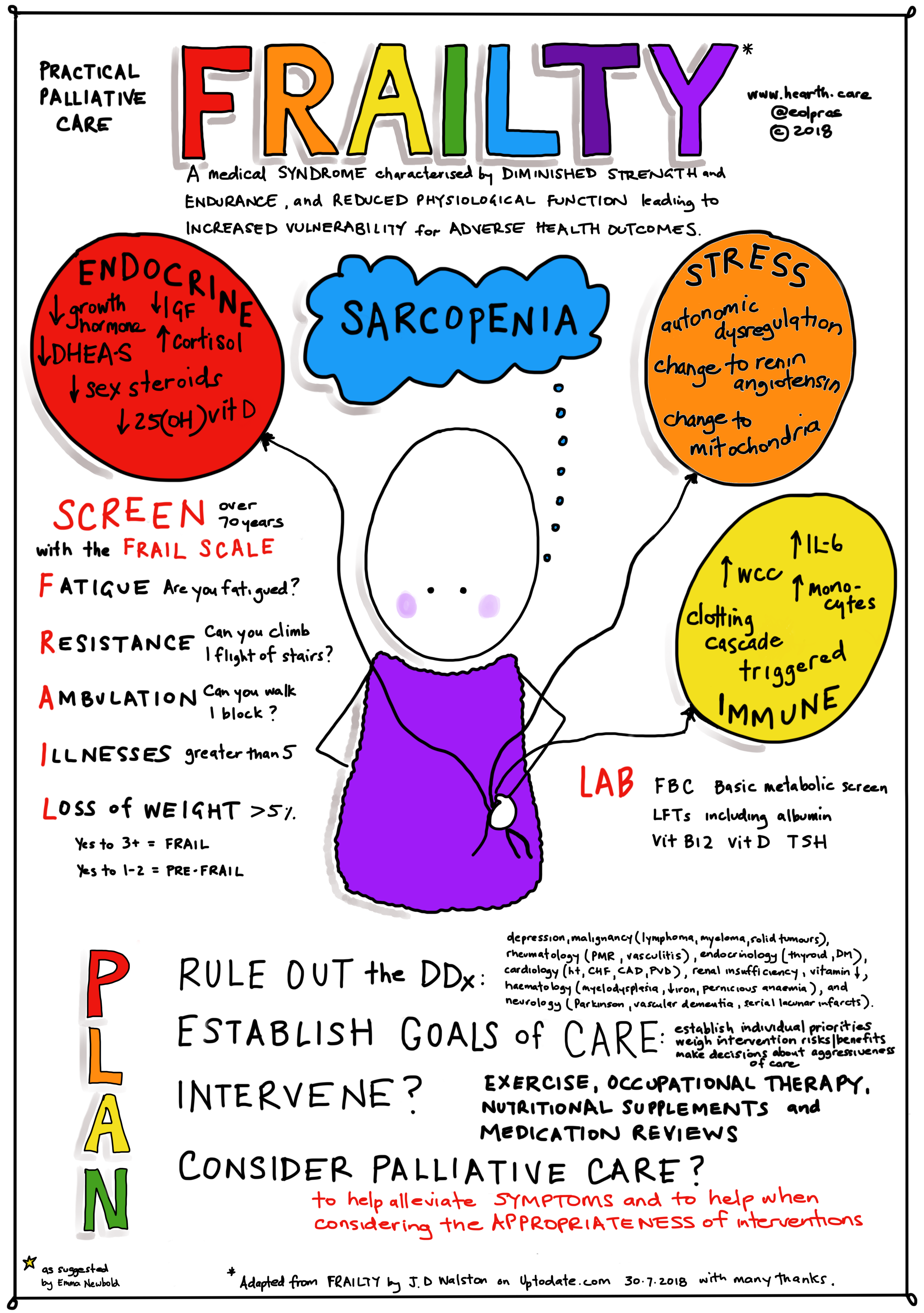 Pin On Palliative Care Basics